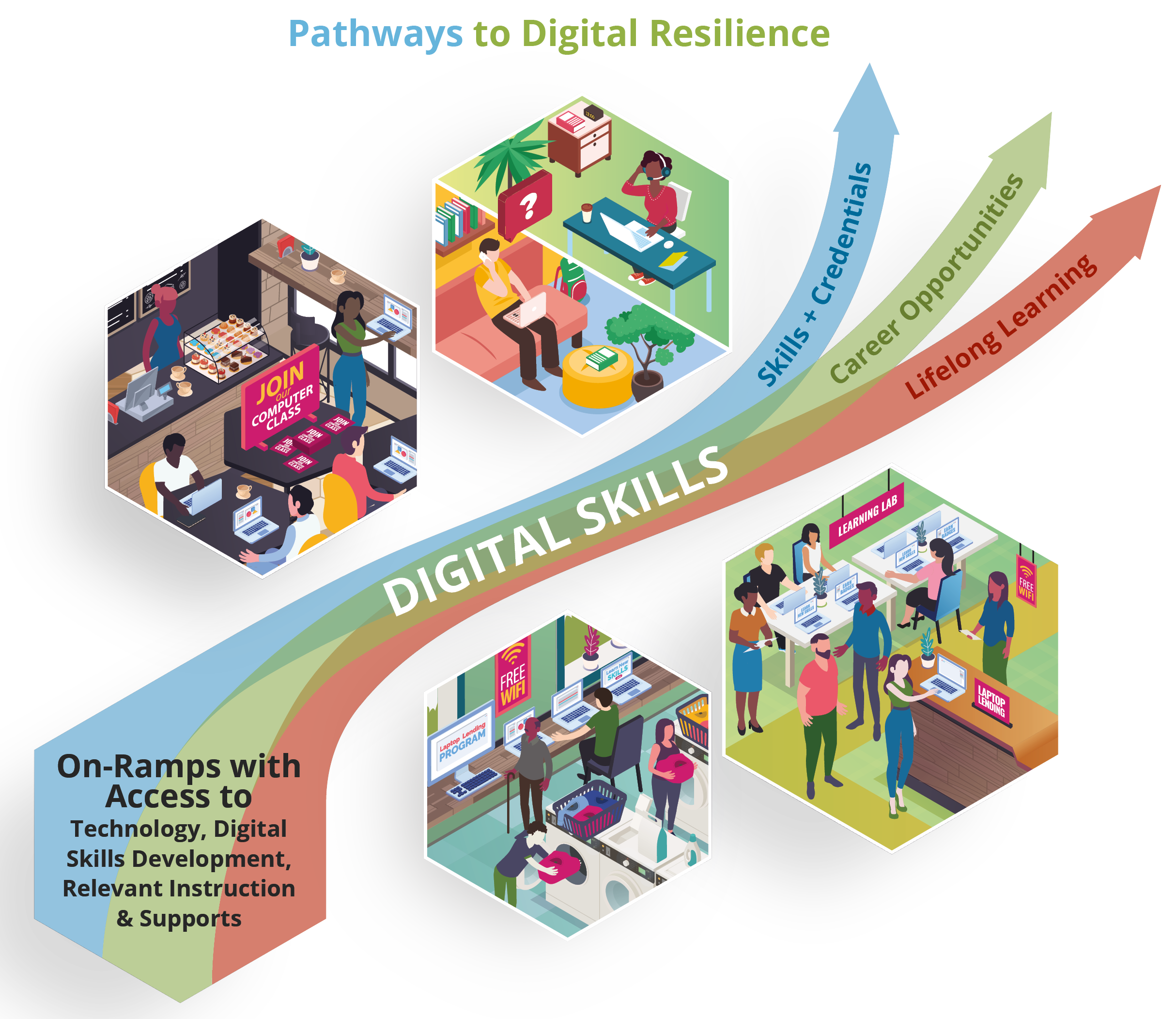 Pathways to Digital Resilience